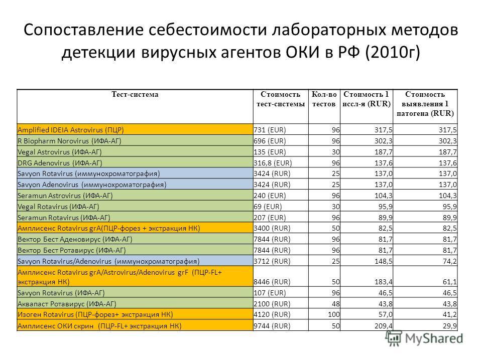 Сопоставление себестоимости лабораторных методов детекции вирусных агентов ОКИ в РФ (2010г) Тест-системаСтоимость тест-системы Кол-во тестов Стоимость 1 иссл-я (RUR) Стоимость выявления 1 патогена (RUR) Amplified IDEIA Astrovirus (ПЦР)731 (EUR)96317,