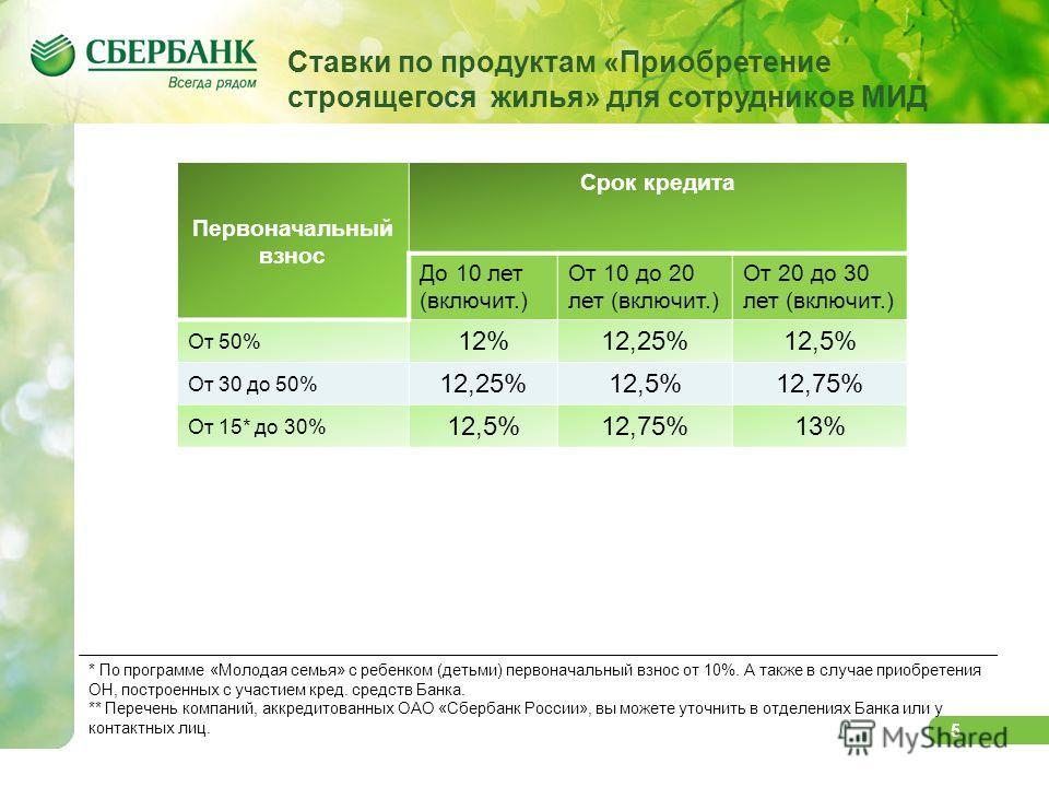 5 Первоначальный взнос Срок кредита До 10 лет (включит.) От 10 до 20 лет (включит.) От 20 до 30 лет (включит.) От 50% 12%12,25%12,5% От 30 до 50% 12,25%12,5%12,75% От 15* до 30% 12,5%12,75%13% * По программе «Молодая семья» с ребенком (детьми) первон