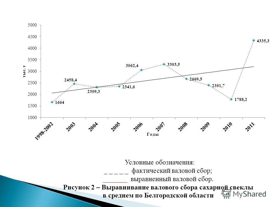 Условные обозначения: _ _ _ _ _ фактический валовой сбор; _______ выравненный валовой сбор. Рисунок 2 – Выравнивание валового сбора сахарной свеклы в среднем по Белгородской области