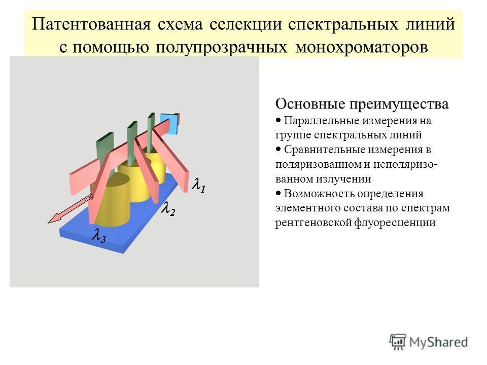 Патентованная схема селекции спектральных линий с помощью полупрозрачных монохроматоров Основные преимущества Параллельные измерения на группе спектральных линий Сравнительные измерения в поляризованном и неполяризо- ванном излучении Возможность опре