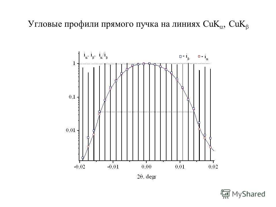Угловые профили прямого пучка на линиях CuK, CuK