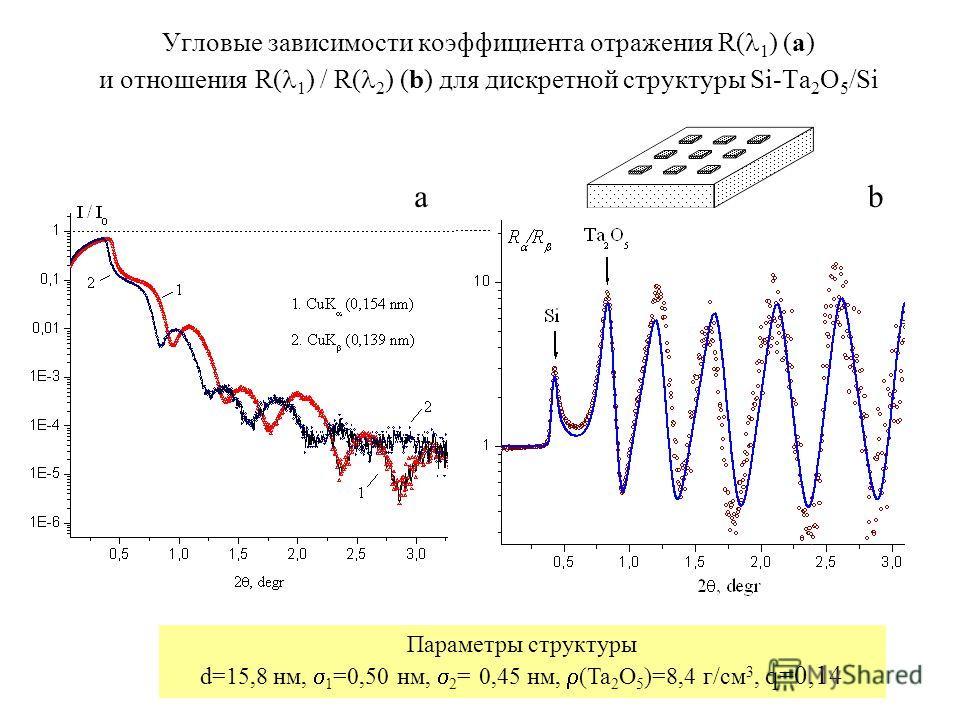 Угловые зависимости коэффициента отражения R( 1 ) (a) и отношения R( 1 ) / R( 2 ) (b) для дискретной структуры Si-Ta 2 O 5 /Si ab Параметры структуры d=15,8 нм, 1 =0,50 нм, 2 = 0,45 нм, (Ta 2 O 5 )=8,4 г/см 3, q=0,14