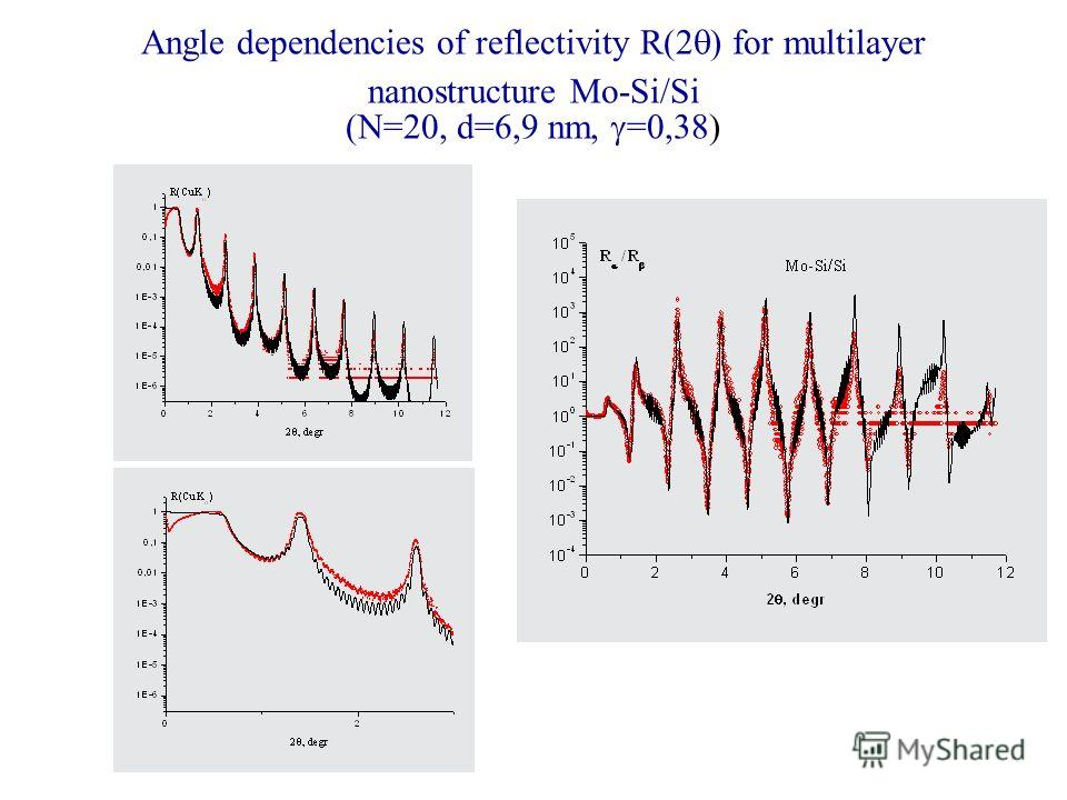 Angle dependencies of reflectivity R(2 ) for multilayer nanostructure Mo-Si/Si (N=20, d=6,9 nm, =0,38)
