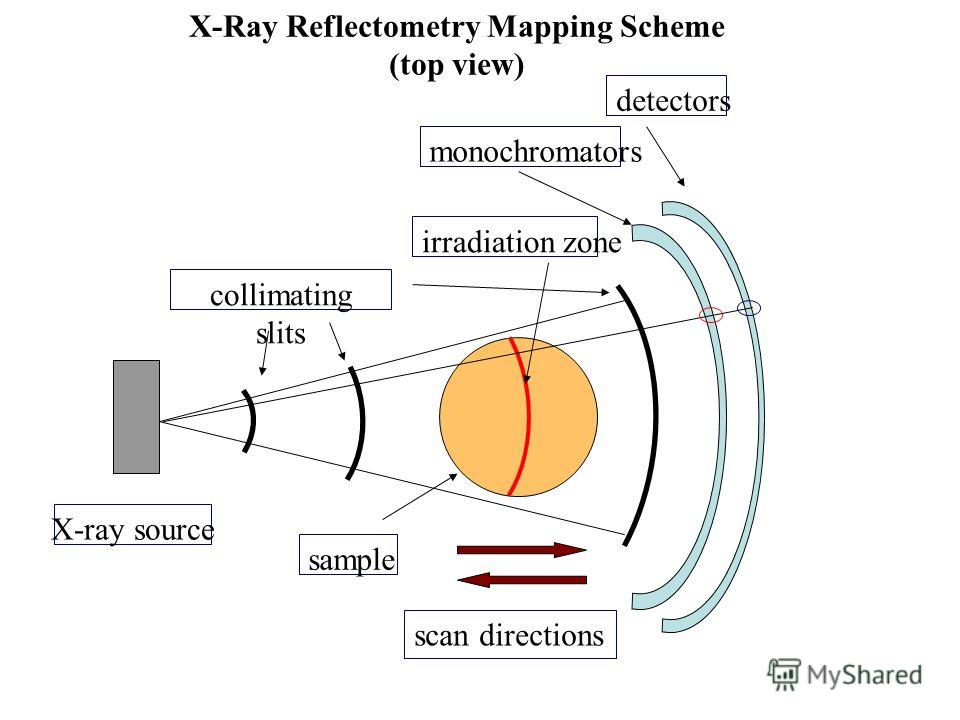 X-Ray Reflectometry Mapping Scheme (top view) monochromators sample X-ray source detectors collimating slits irradiation zone scan directions