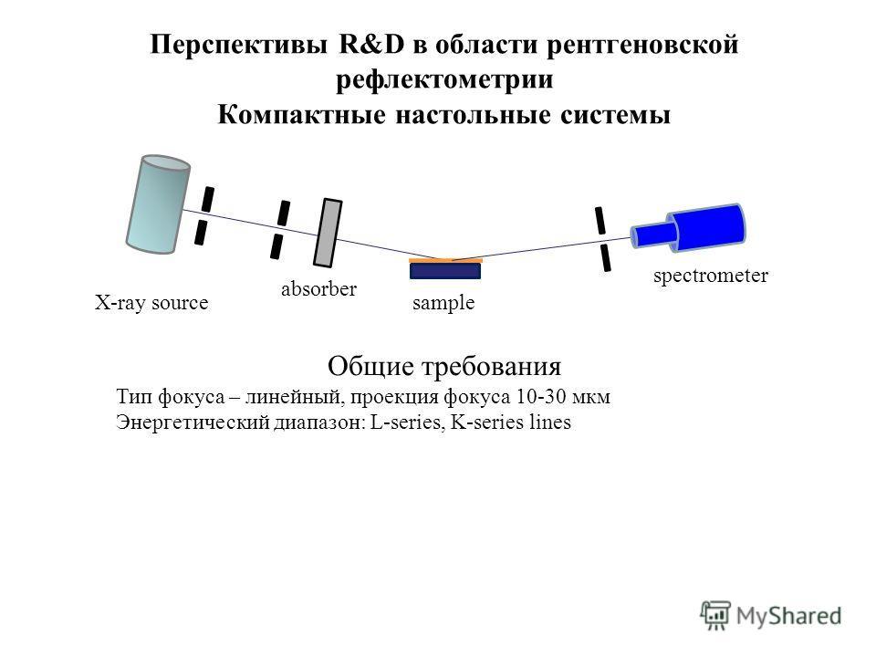 Перспективы R&D в области рентгеновской рефлектометрии Компактные настольные системы spectrometer X-ray sourcesample absorber Общие требования Тип фокуса – линейный, проекция фокуса 10-30 мкм Энергетический диапазон: L-series, K-series lines