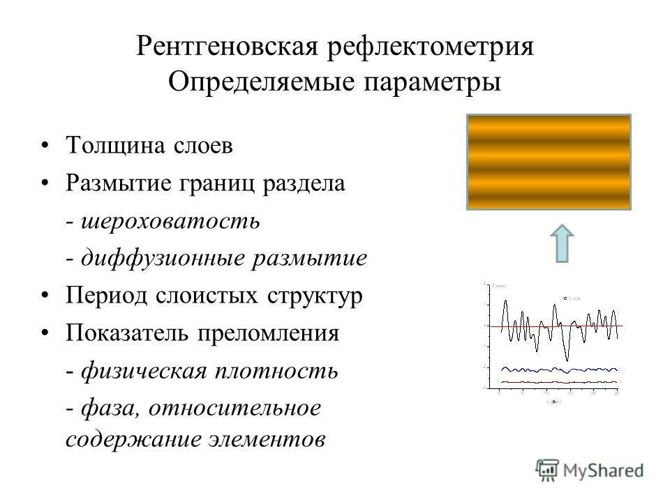 Рентгеновская рефлектометрия Определяемые параметры Толщина слоев Размытие границ раздела - шероховатость - диффузионные размытие Период слоистых структур Показатель преломления - физическая плотность - фаза, относительное содержание элементов