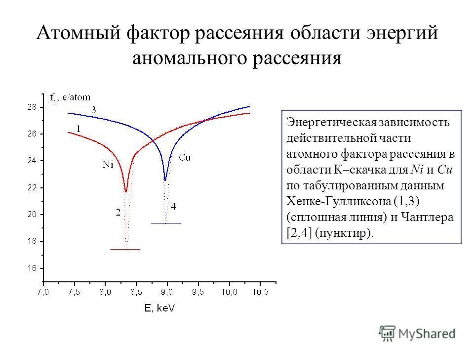Атомный фактор рассеяния области энергий аномального рассеяния Энергетическая зависимость действительной части атомного фактора рассеяния в области К–скачка для Ni и Cu по табулированным данным Хенке-Гулликсона (1,3) (сплошная линия) и Чантлера [2,4]
