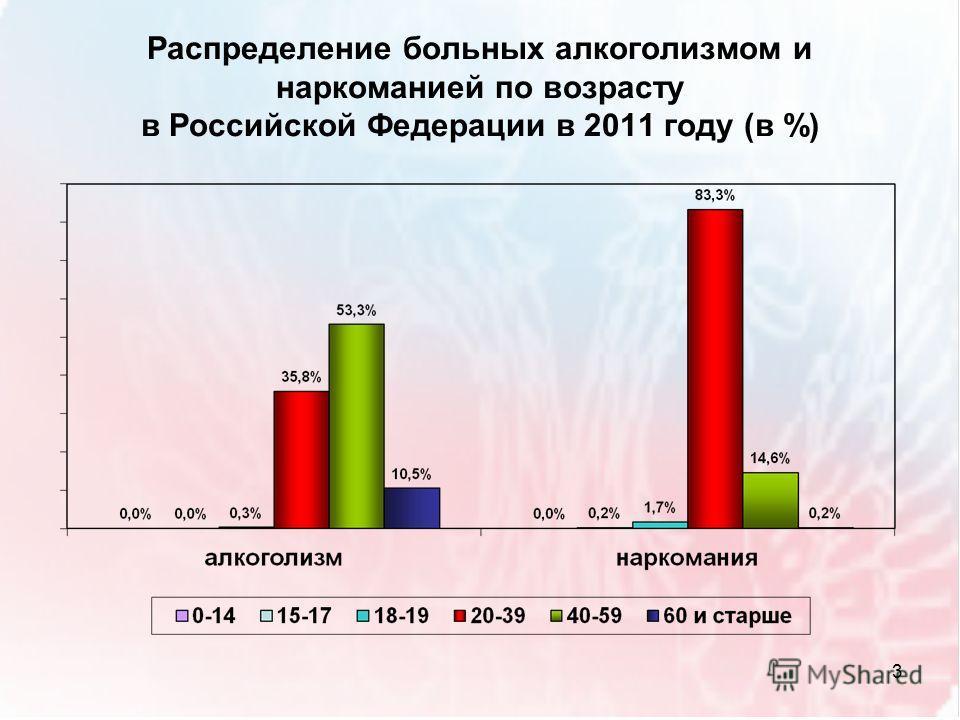 Распределение больных алкоголизмом и наркоманией по возрасту в Российской Федерации в 2011 году (в %) 3