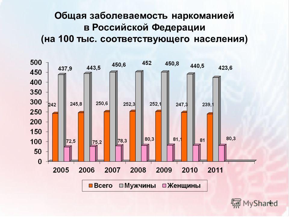 Общая заболеваемость наркоманией в Российской Федерации (на 100 тыс. соответствующего населения) 4