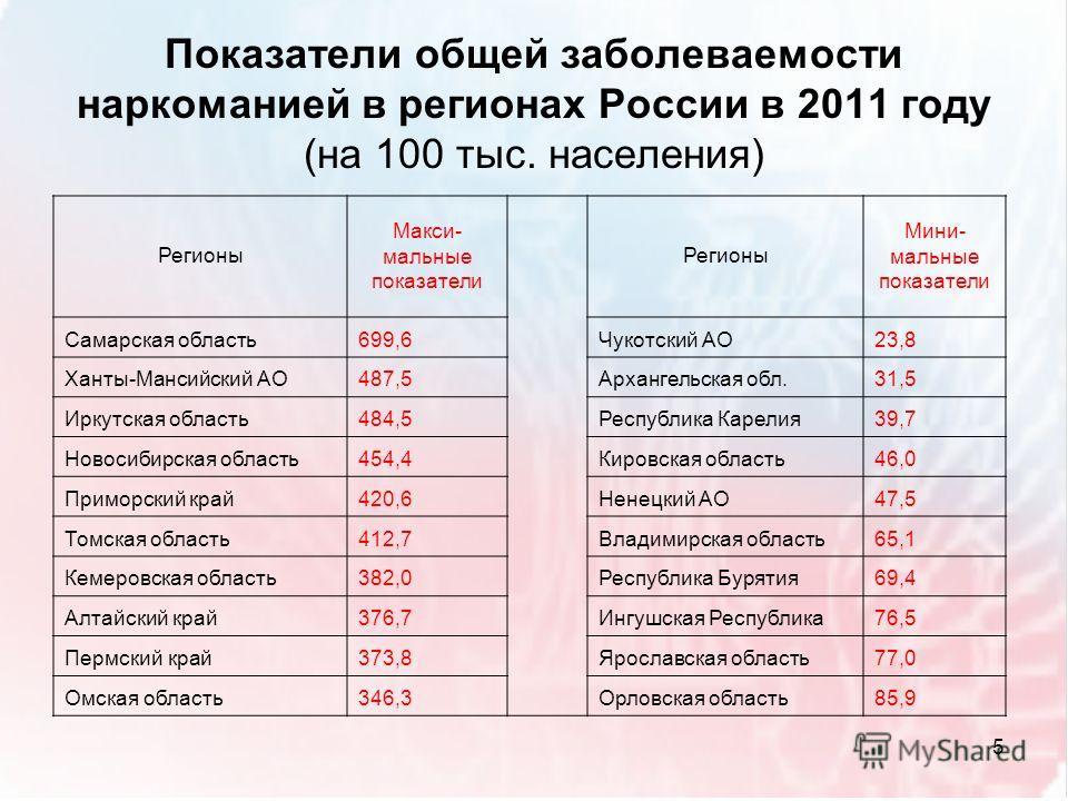 Показатели общей заболеваемости наркоманией в регионах России в 2011 году (на 100 тыс. населения) Регионы Макси- мальные показатели Регионы Мини- мальные показатели Самарская область699,6Чукотский АО23,8 Ханты-Мансийский АО487,5Архангельская обл.31,5