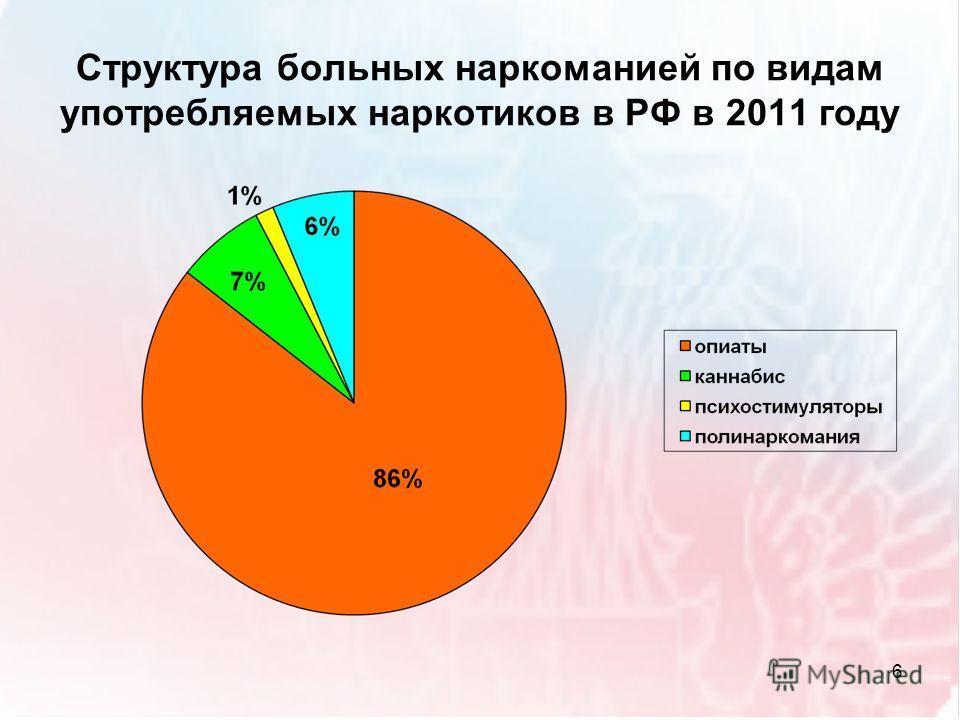 Структура больных наркоманией по видам употребляемых наркотиков в РФ в 2011 году 6