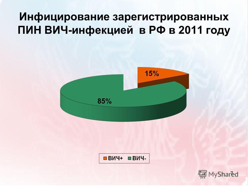 Инфицирование зарегистрированных ПИН ВИЧ-инфекцией в РФ в 2011 году 7
