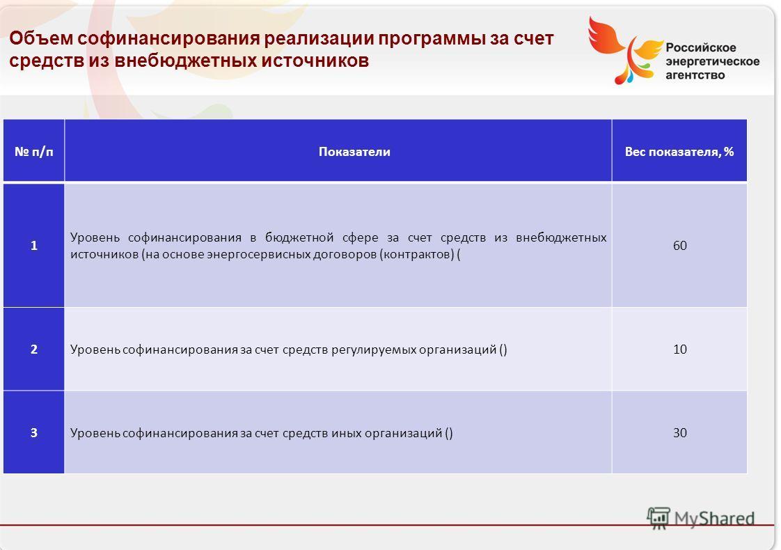 Российское энергетическое агентство п/пПоказателиВес показателя, % 1 Уровень софинансирования в бюджетной сфере за счет средств из внебюджетных источников (на основе энергосервисных договоров (контрактов) ( 60 2Уровень софинансирования за счет средст