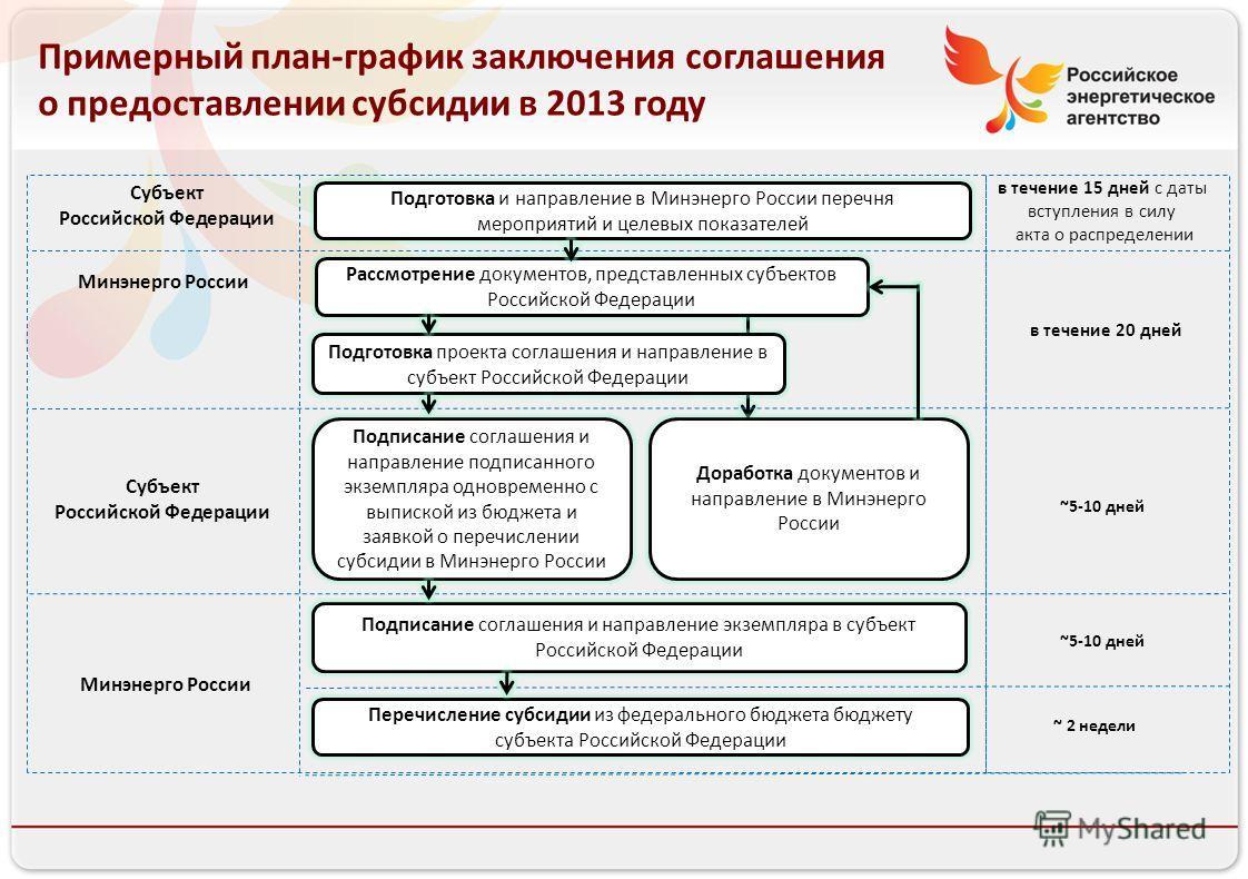 Российское энергетическое агентство Примерный план-график заключения соглашения о предоставлении субсидии в 2013 году Подготовка и направление в Минэнерго России перечня мероприятий и целевых показателей в течение 15 дней с даты вступления в силу акт