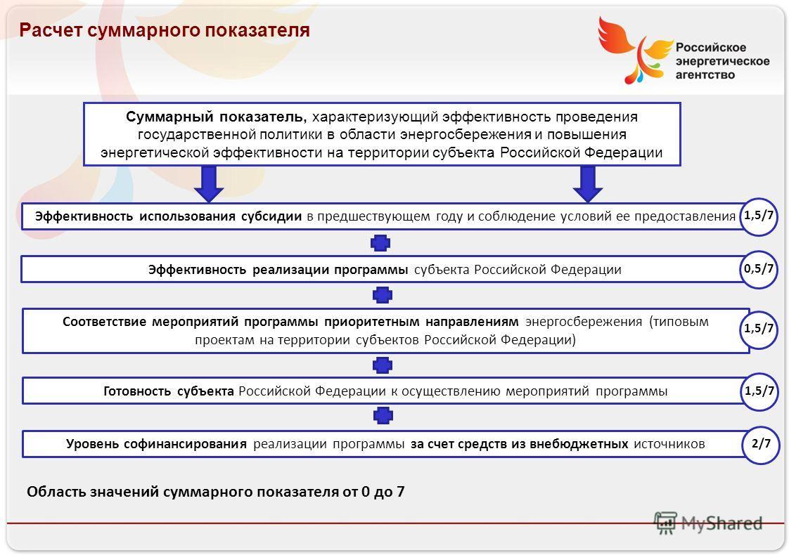Российское энергетическое агентство Расчет суммарного показателя Суммарный показатель, характеризующий эффективность проведения государственной политики в области энергосбережения и повышения энергетической эффективности на территории субъекта Россий