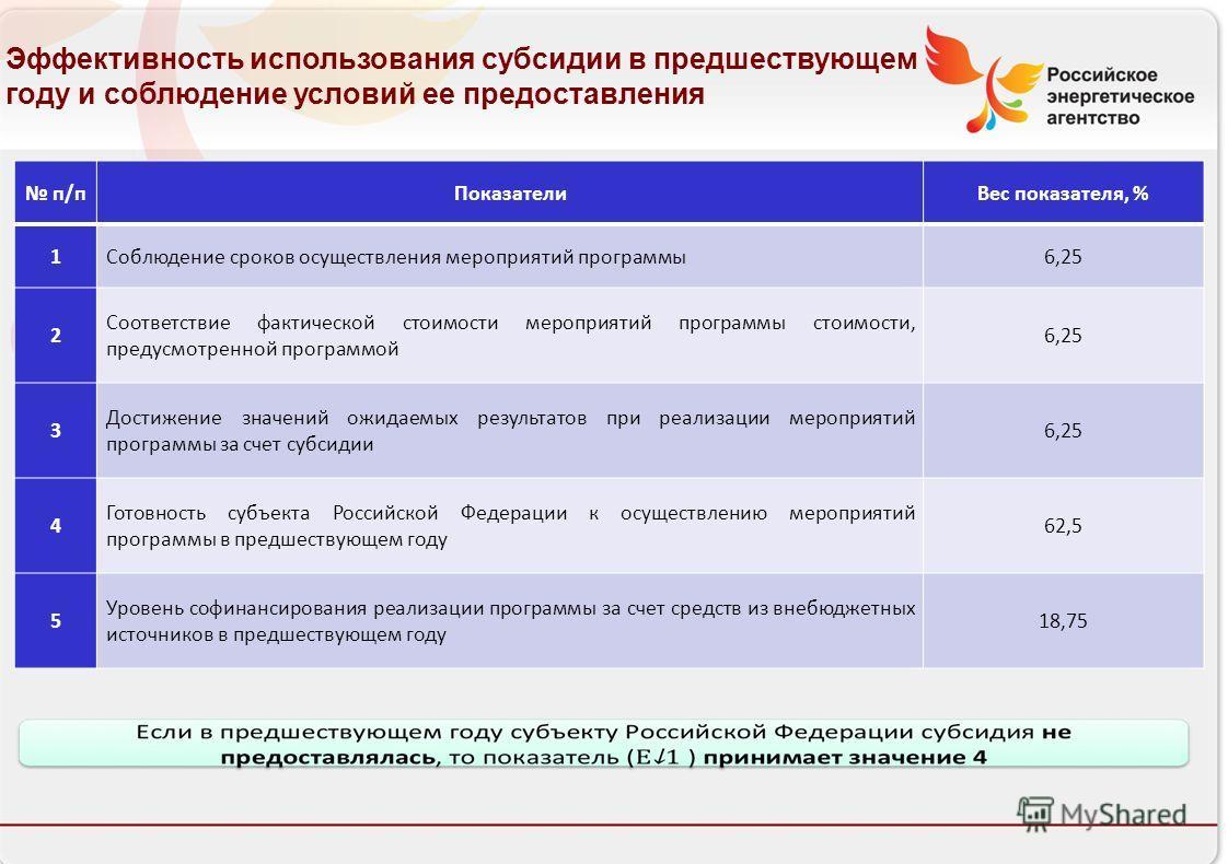 Российское энергетическое агентство п/пПоказателиВес показателя, % 1Соблюдение сроков осуществления мероприятий программы6,25 2 Соответствие фактической стоимости мероприятий программы стоимости, предусмотренной программой 6,25 3 Достижение значений