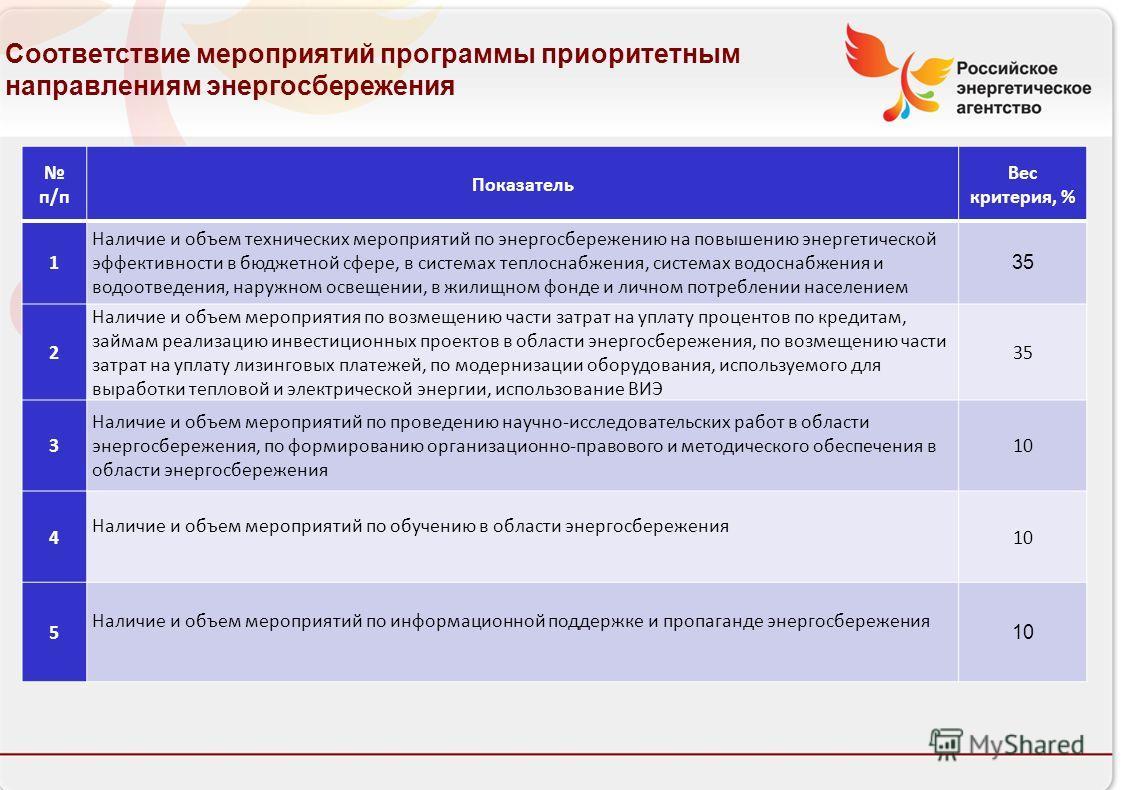 Российское энергетическое агентство п/п Показатель Вес критерия, % 1 Наличие и объем технических мероприятий по энергосбережению на повышению энергетической эффективности в бюджетной сфере, в системах теплоснабжения, системах водоснабжения и водоотве