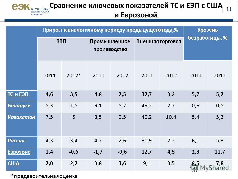 | 11 Сравнение ключевых показателей ТС и ЕЭП с США и Еврозоной Прирост к аналогичному периоду предыдущего года,% Уровень безработицы, % ВВП Промышленное производство Внешняя торговля 20112012* 20112012 20112012 20112012 ТС и ЕЭП4,63,54,82,532,73,25,7