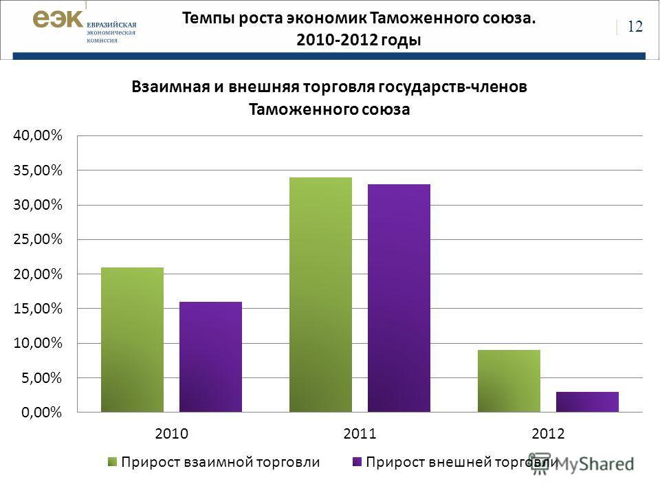 | 12 Темпы роста экономик Таможенного союза. 2010-2012 годы