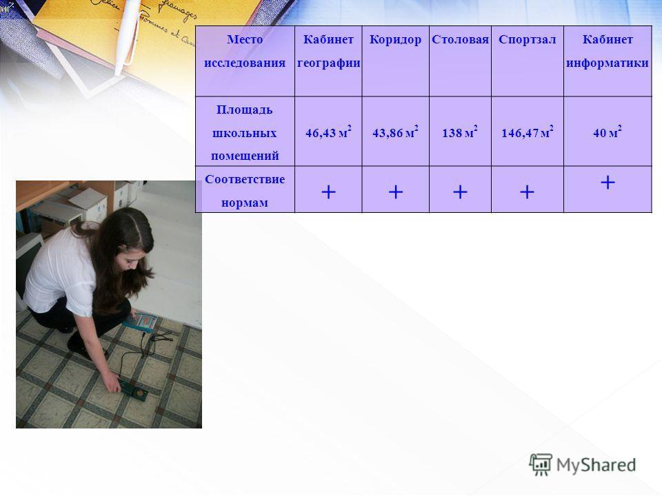 Место исследования Кабинет географии КоридорСтоловаяСпортзал Кабинет информатики Площадь школьных помещений 46,43 м 2 43,86 м 2 138 м 2 146,47 м 2 40 м 2 Соответствие нормам ++++ +
