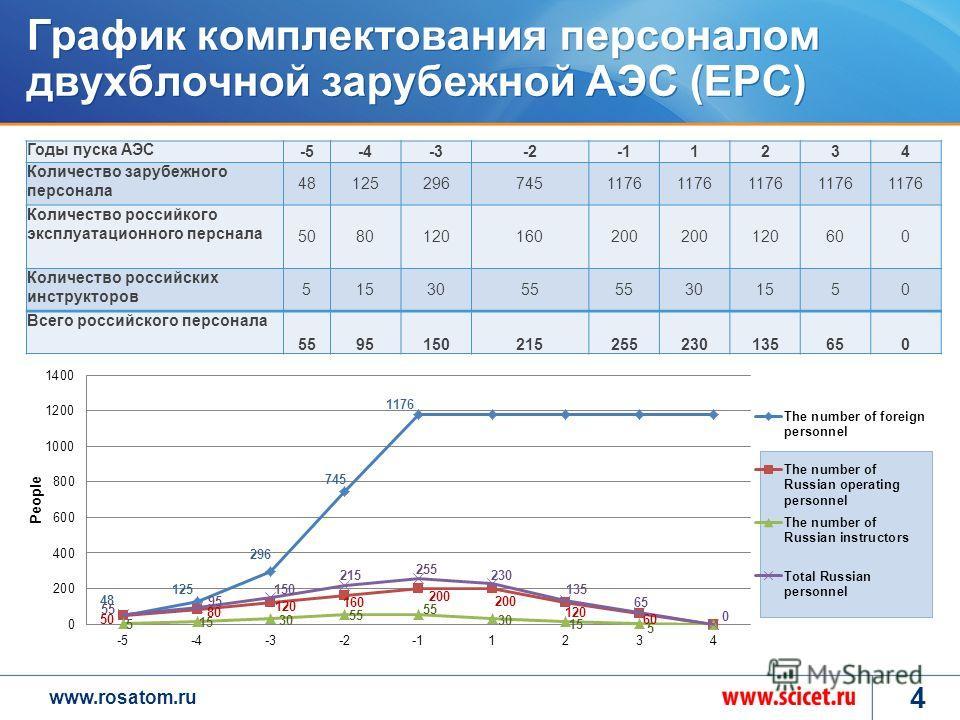 www.rosatom.ru График комплектования персоналом двухблочной зарубежной АЭС (EPC) 4 Годы пуска АЭС -5-4-3-21234 Количество зарубежного персонала 481252967451176 Количество российкого эксплуатационного перснала 5080120160200 120600 Количество российски