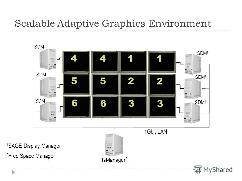 Scalable Adaptive Graphics Environment 4 41 1 5 52 2 6 63 3 1Gbit LAN fsManager 2 SDM 1 1 SAGE Display Manager 2 Free Space Manager