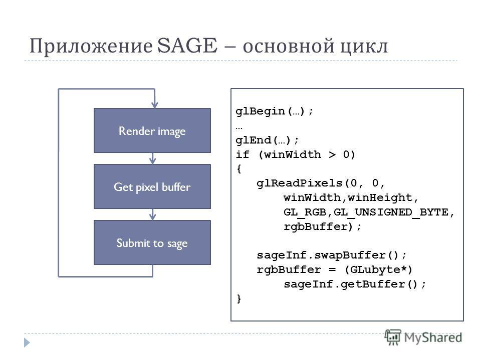 Приложение SAGE – основной цикл Render image Get pixel buffer Submit to sage glBegin(…); … glEnd(…); if (winWidth > 0) { glReadPixels(0, 0, winWidth,winHeight, GL_RGB,GL_UNSIGNED_BYTE, rgbBuffer); sageInf.swapBuffer(); rgbBuffer = (GLubyte*) sageInf.