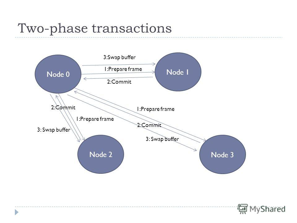 Two-phase transactions Node 0 Node 2 Node 1 Node 3 1:Prepare frame 2:Commit 3: Swap buffer