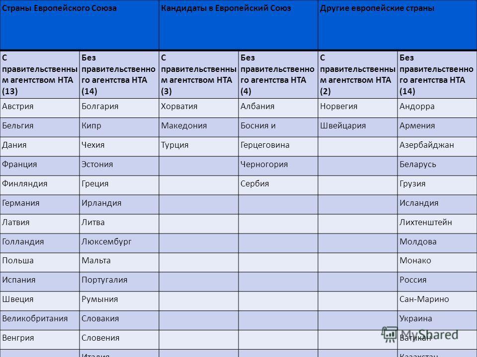 Страны Европейского СоюзаКандидаты в Европейский СоюзДругие европейские страны С правительственны м агентством HTA (13) Без правительственно го агентства HTA (14) С правительственны м агентством HTA (3) Без правительственно го агентства HTA (4) С пра