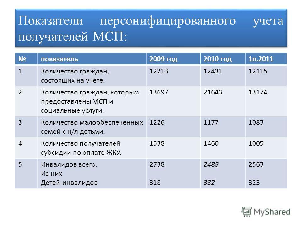 Показатели персонифицированного учета получателей МСП: показатель2009 год2010 год1п.2011 1Количество граждан, состоящих на учете. 122131243112115 2Количество граждан, которым предоставлены МСП и социальные услуги. 136972164313174 3Количество малообес