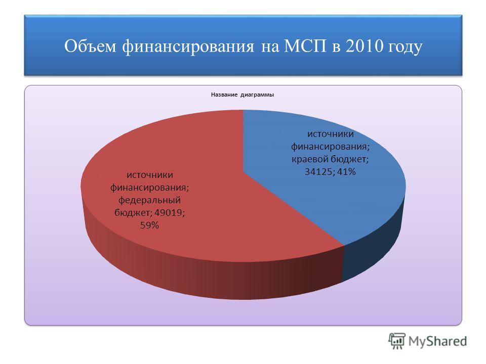 Объем финансирования на МСП в 2010 году