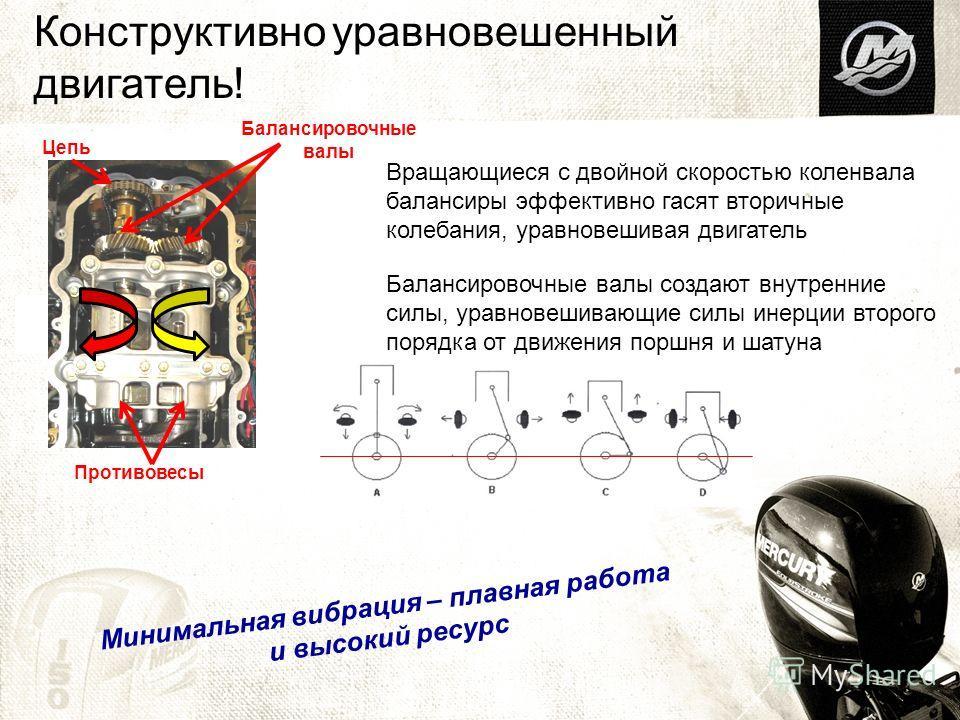 Конструктивно уравновешенный двигатель! Балансировочные валы создают внутренние силы, уравновешивающие силы инерции второго порядка от движения поршня и шатуна Противовесы Цепь Балансировочные валы Минимальная вибрация – плавная работа и высокий ресу