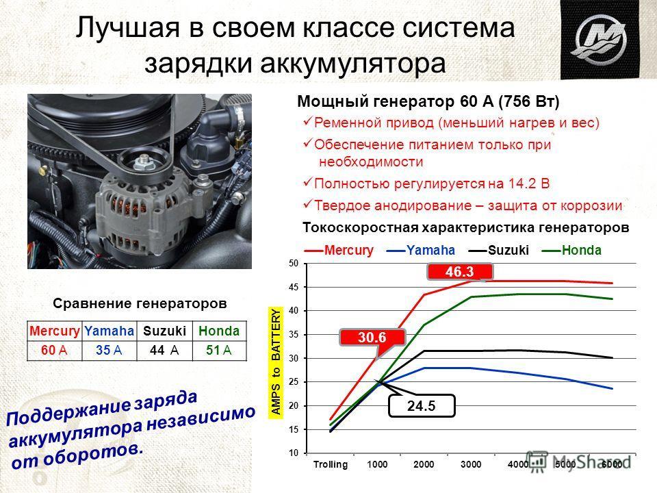 Мощный генератор 60 A (756 Вт) Лучшая в своем классе система зарядки аккумулятора Ременной привод (меньший нагрев и вес) Обеспечение питанием только при необходимости Полностью регулируется на 14.2 В Твердое анодирование – защита от коррозии Токоскор