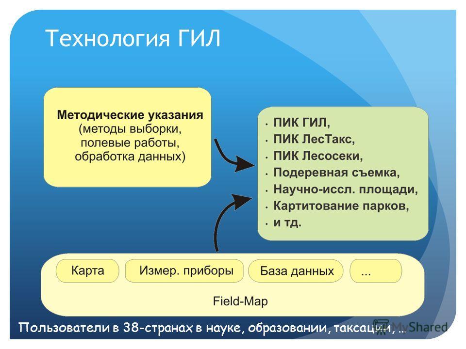 Технология ГИЛ Пользователи в 38-странах в науке, образовании, таксации, …