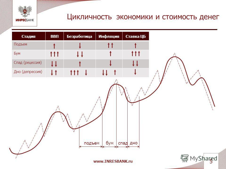 Неравномерный рост портфеля инвестора www.INRESBANK.ru 4