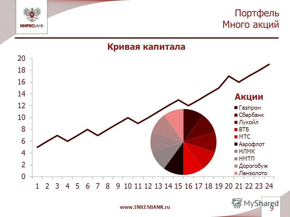 Простые способы инвестирования Диверсификация www.INRESBANK.ru 8