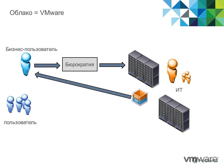 Облако = VMware Бюрократия пользователь Бизнес-пользователь ИТ