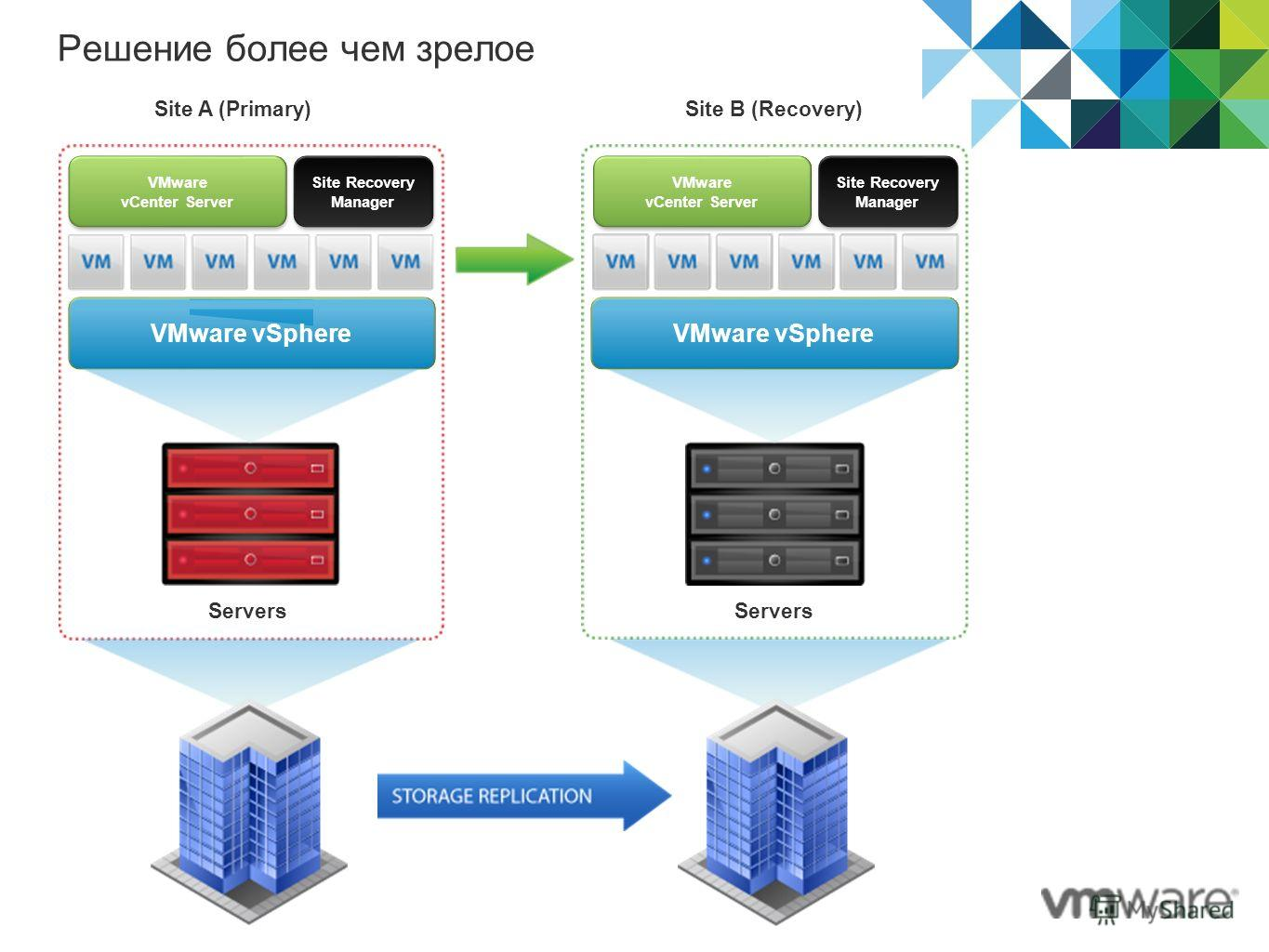 Решение более чем зрелое VMware vSphere VMware vCenter Server Site Recovery Manager VMware vCenter Server Site Recovery Manager VMware vSphere Site A (Primary)Site B (Recovery) Servers