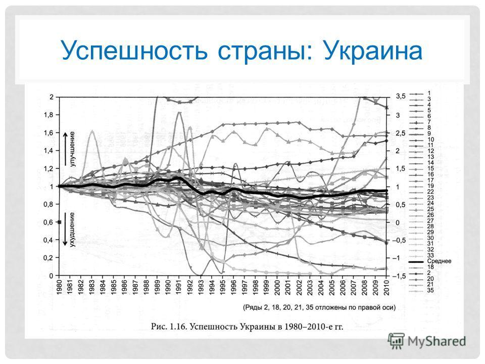 Успешность страны: Украина