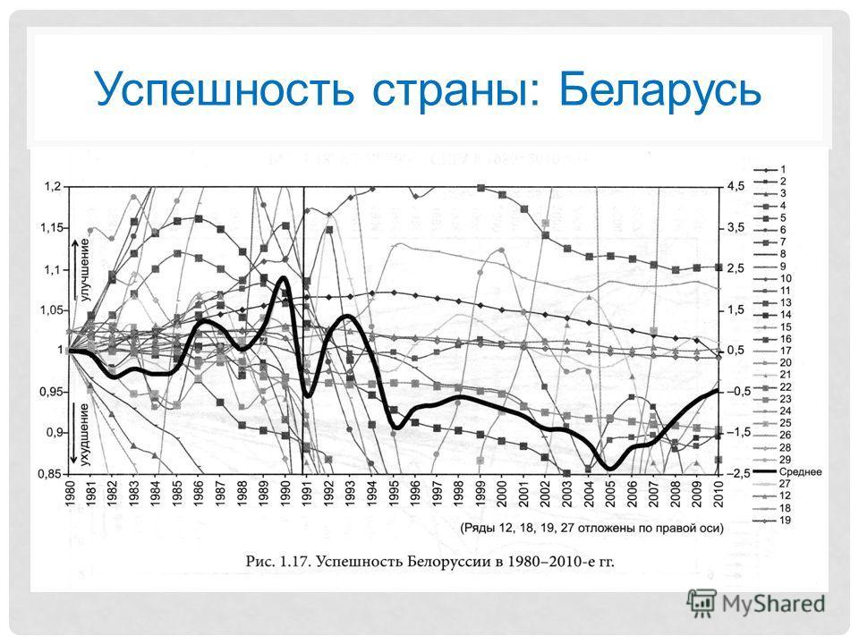 Успешность страны: Беларусь