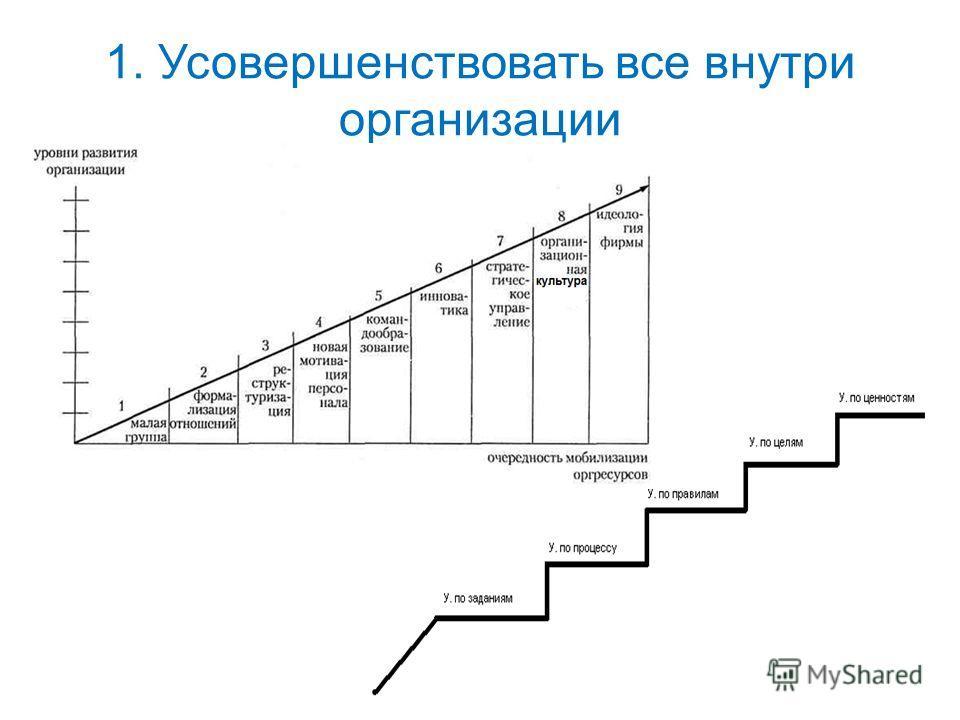 1. Усовершенствовать все внутри организации