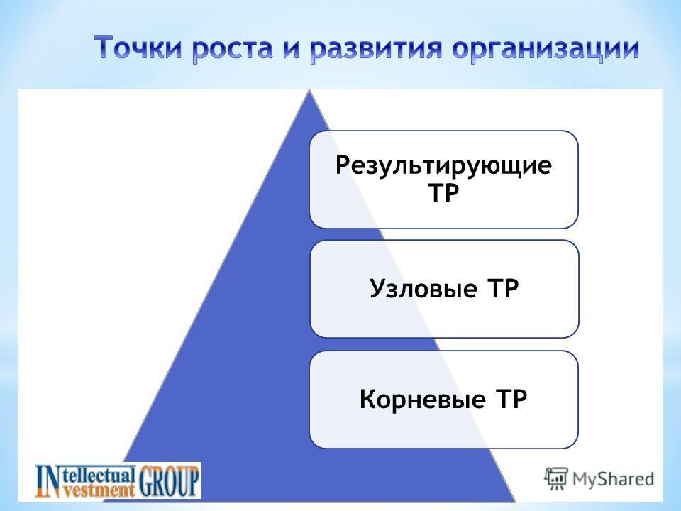 Результирующие ТР Узловые ТР Корневые ТР