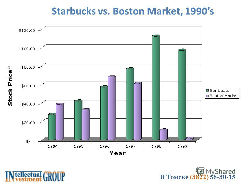 В Томске (3822) 56-30-15 Starbucks vs. Boston Market, 1990s