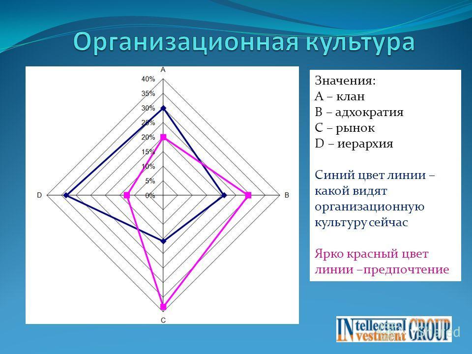 Значения: А – клан B – адхократия C – рынок D – иерархия Синий цвет линии – какой видят организационную культуру сейчас Ярко красный цвет линии –предпочтение