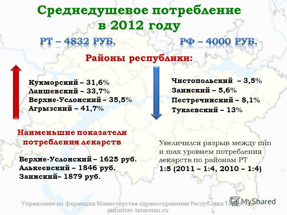 Управление по фармации Министерства здравоохранения Республики Татарстан minzdrav.tatarstan.ru Среднедушевое потребление в 2012 году Кукморский – 31,6% Лаишевский – 33,7% Верхне-Услонский – 35,5% Агрызский – 41,7% Наименьшие показатели потребления ле