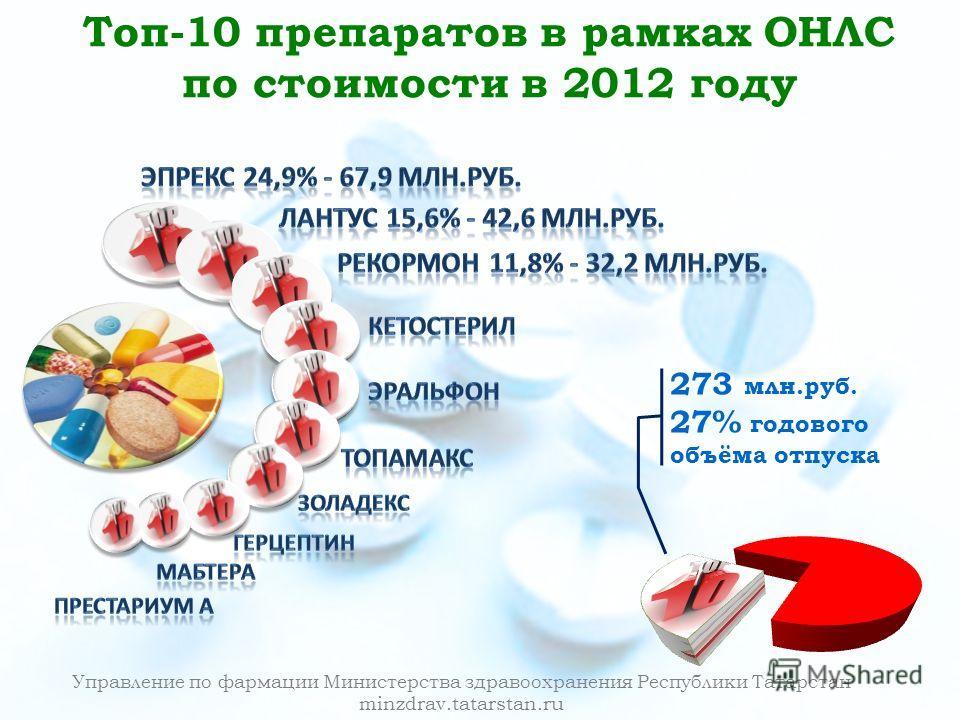 Управление по фармации Министерства здравоохранения Республики Татарстан minzdrav.tatarstan.ru Топ-10 препаратов в рамках ОНЛС по стоимости в 2012 году 273 млн.руб. 27% годового объёма отпуска