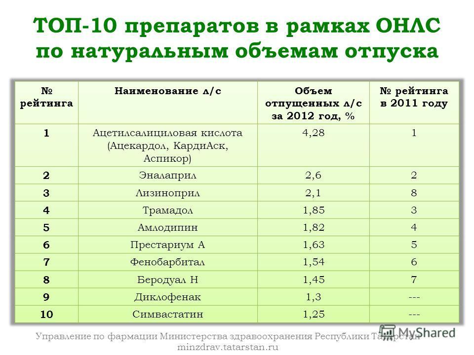 Управление по фармации Министерства здравоохранения Республики Татарстан minzdrav.tatarstan.ru ТОП-10 препаратов в рамках ОНЛС по натуральным объемам отпуска