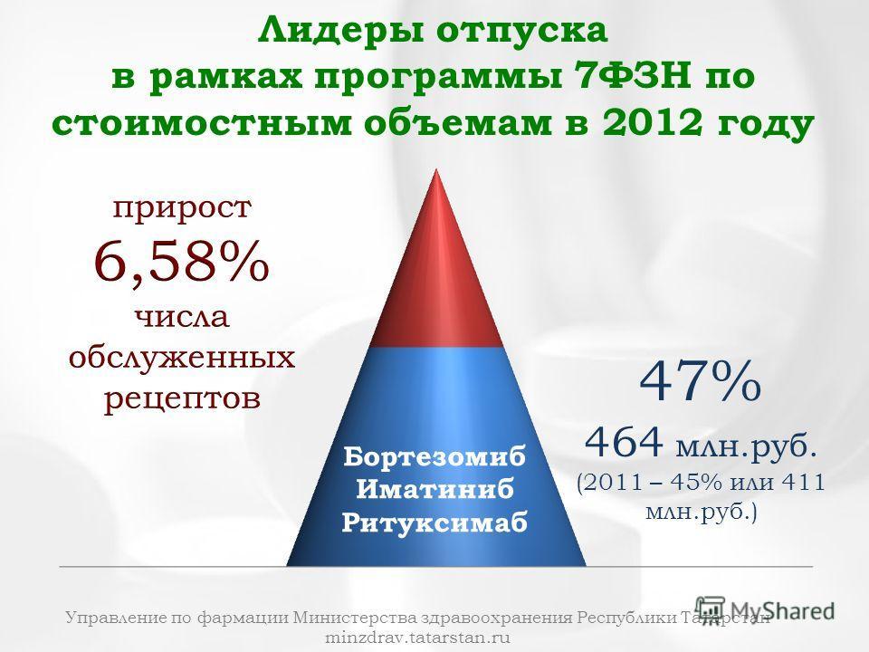 Управление по фармации Министерства здравоохранения Республики Татарстан minzdrav.tatarstan.ru Лидеры отпуска в рамках программы 7ФЗН по стоимостным объемам в 2012 году Бортезомиб Иматиниб Ритуксимаб 47% 464 млн.руб. (2011 – 45% или 411 млн.руб.)