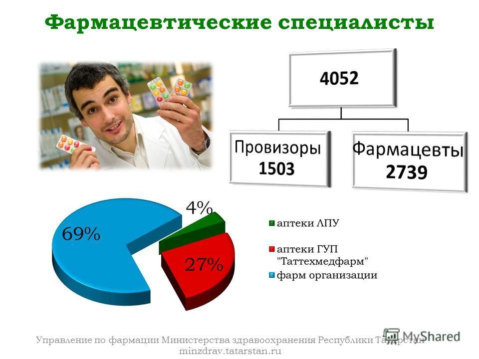 Управление по фармации Министерства здравоохранения Республики Татарстан minzdrav.tatarstan.ru Фармацевтические специалисты