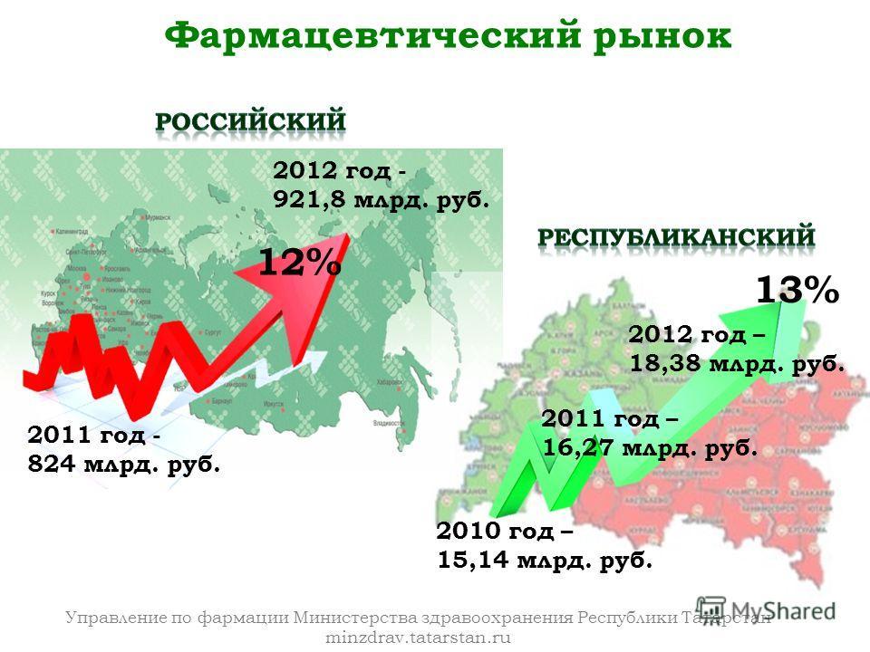 Управление по фармации Министерства здравоохранения Республики Татарстан minzdrav.tatarstan.ru 2011 год - 824 млрд. руб. 2012 год - 921,8 млрд. руб. 12% 2012 год – 18,38 млрд. руб. 2011 год – 16,27 млрд. руб. 2010 год – 15,14 млрд. руб. Фармацевтичес